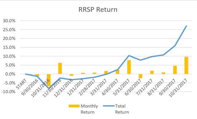 rrsp return